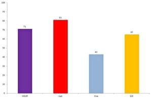 British Election Study chart
