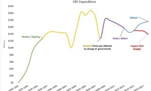 CRC funding graph