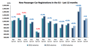 European car sales, to April 2014