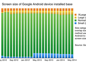 Google Android screen sizes to May 2014