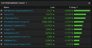 FTSE 100 top risers, May16 2014
