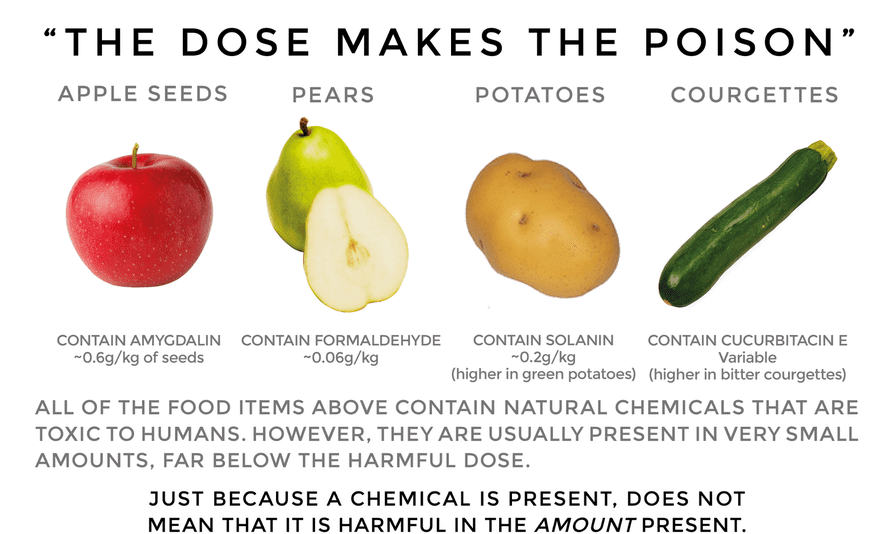 Sense About Science chemicals infographic: the dose makes the poison
