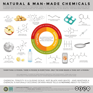 Sense About Science chemicals infographic: natural and manmade chemicals