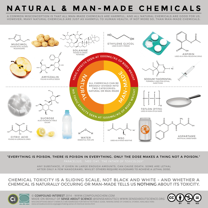 Manmade Or Natural Tasty Or Toxic Theyre All Chemicals Dr