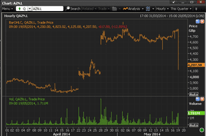 AstraZeneca shares price, to May 19 2014