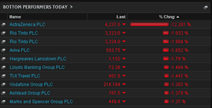 FTSE biggest fallers, May 19, morning