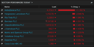 FTSE 100 biggest fallers, afternoon May 19