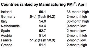 Eurozone manufacturing PMI, April 2014