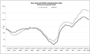 Eurozone unemployment data, to March 2014
