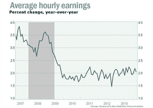 US average earnings, to April 2014