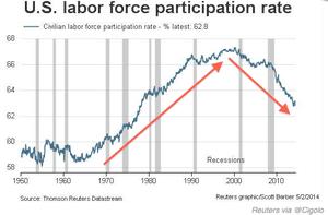 US labour force participation rate, April 2014