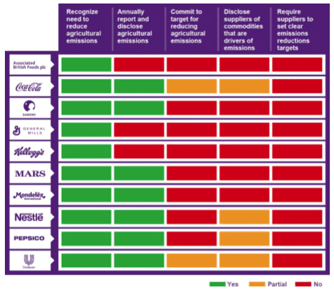 The Big 10 rated on policies to address agricultural emissions in supply chains