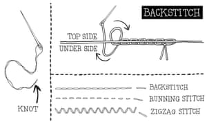 Backstitching is an effective way to mend a ripped seam but running and zigzag stitching may also be required.