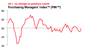 Chinese manufacturing PMI, May 2014