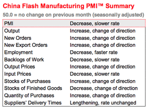China's flash manufacturing PMI, May 2014, the details