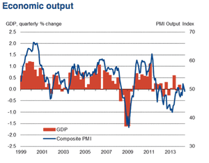 French flash PMI, May 2014
