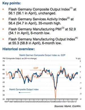 German flash PMI, May 2014