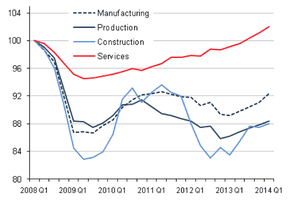 UK GDP by sector, Q1 2014