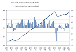 UK GDP, to Q1 2014