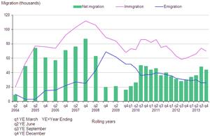 Long-term international migration estimates of EU8 citizens, UK, 2004-2013