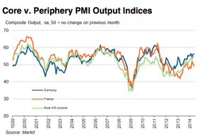 Eurozone composite PMIs to May 2014