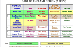 East of England candidates