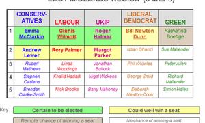 East Midlands candidates