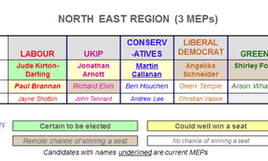 North East candidates