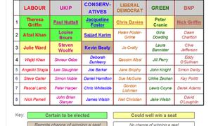 North West candidates