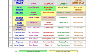 South East candidates