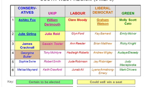 South West candidates
