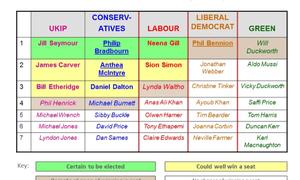 West Midlands candidates