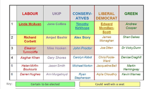 Yorkshire and Humberside candidates