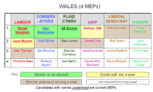 Wales candidates