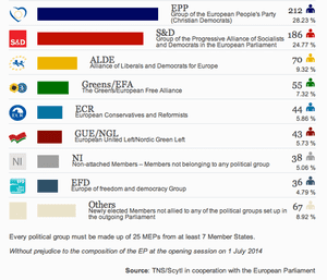 European parliament: latest results