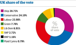 Share of the vote so far