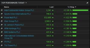 FTSE 100 top risers, morning, May 27th 2014