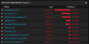 FTSE 100 biggest fallers, morning, May 27th
