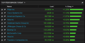 Dow Jones early risers, May 27th 2014