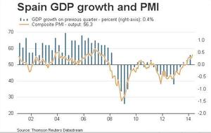 Spanish growth