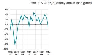 US GDP, 2009-2014
