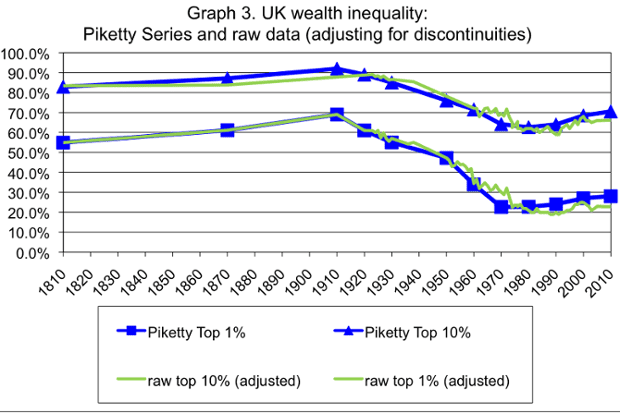 wealth inequality in u s