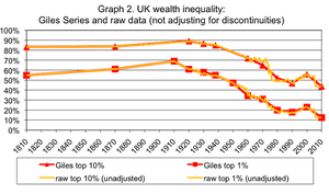 Second graph. Chart by Howard Reed