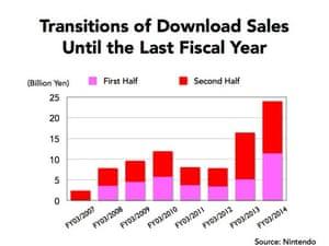 Nintendo digital sales