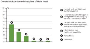Halal chart 2