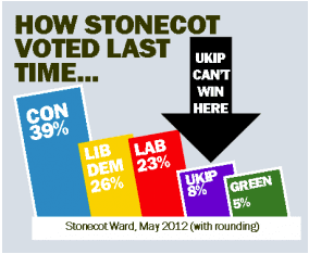 How Stonecot voted last time