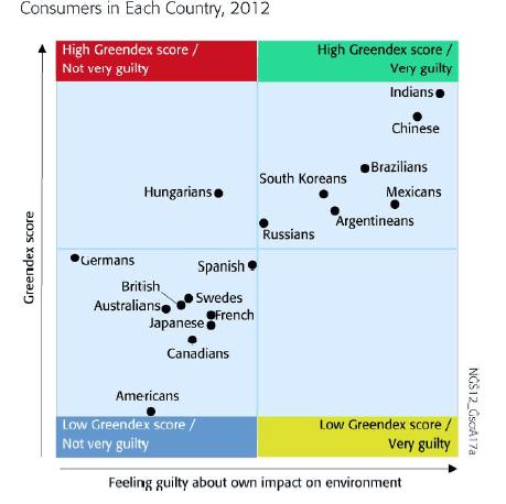 Greendex survey of consumer attitudes
