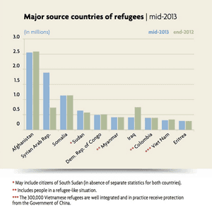Major source countries of refugees, mid 2013. Source: UNHCR