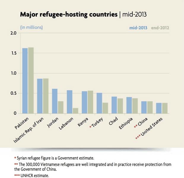 Major refugee hosting countries, mid 2013. Source: UNHCR