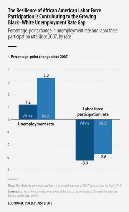 US Money blacks unemployment